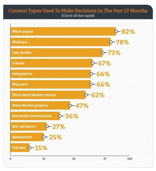 Content Types Used to Make Decisions. Source: Demand Gen Report's 2016 Content Preferences Survey